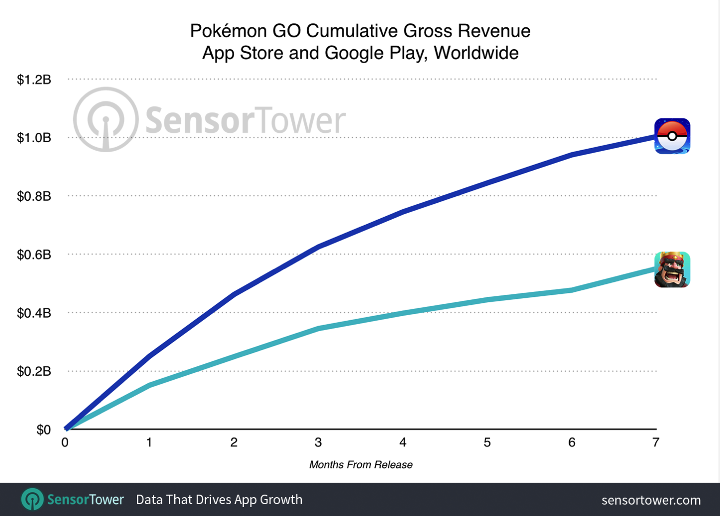 Pokemon go one billion revenue