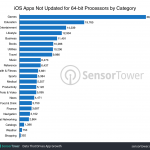 32-bit-ios-apps-by-category.png