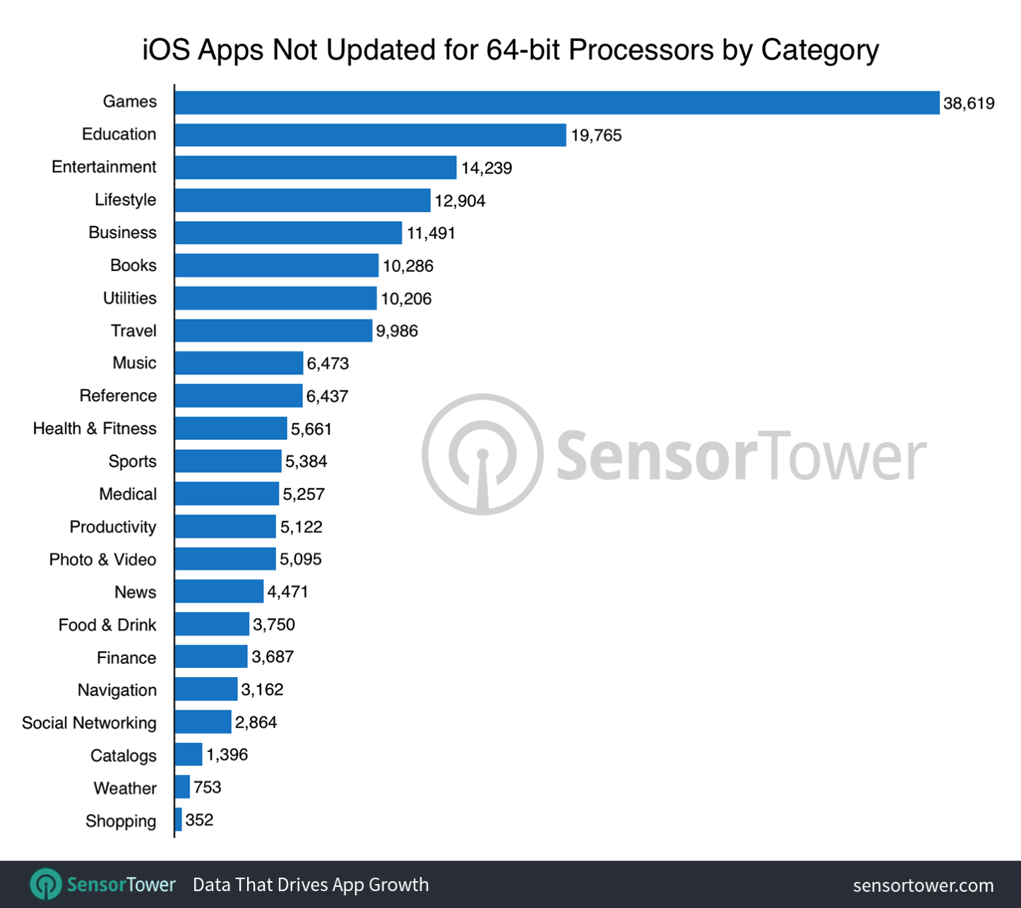 32 bit ios apps by category