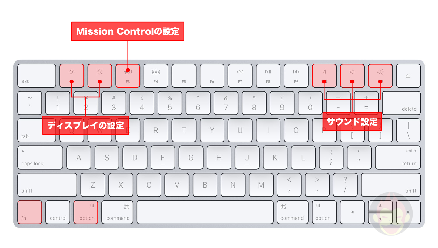 Alt Option KeyBoard Shortcuts 2