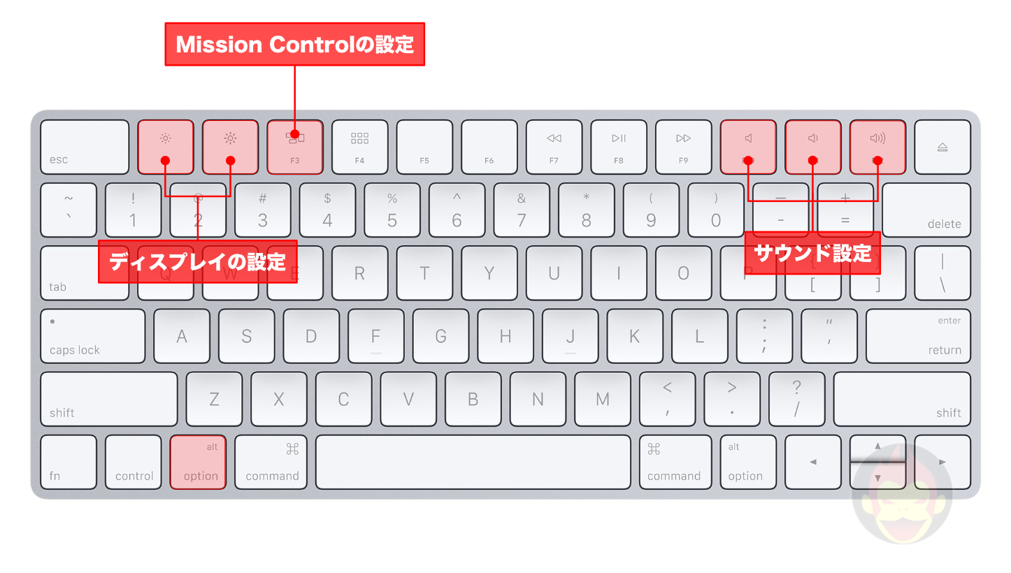 Alt Option KeyBoard Shortcuts