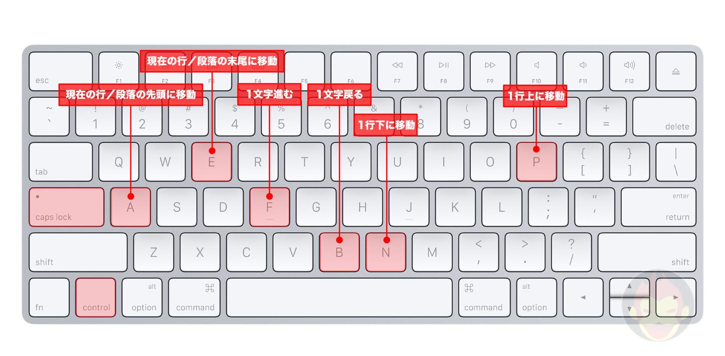 「Control」キーを使用した、Macのテキスト入力を劇的に向上するキーボードショートカット12選