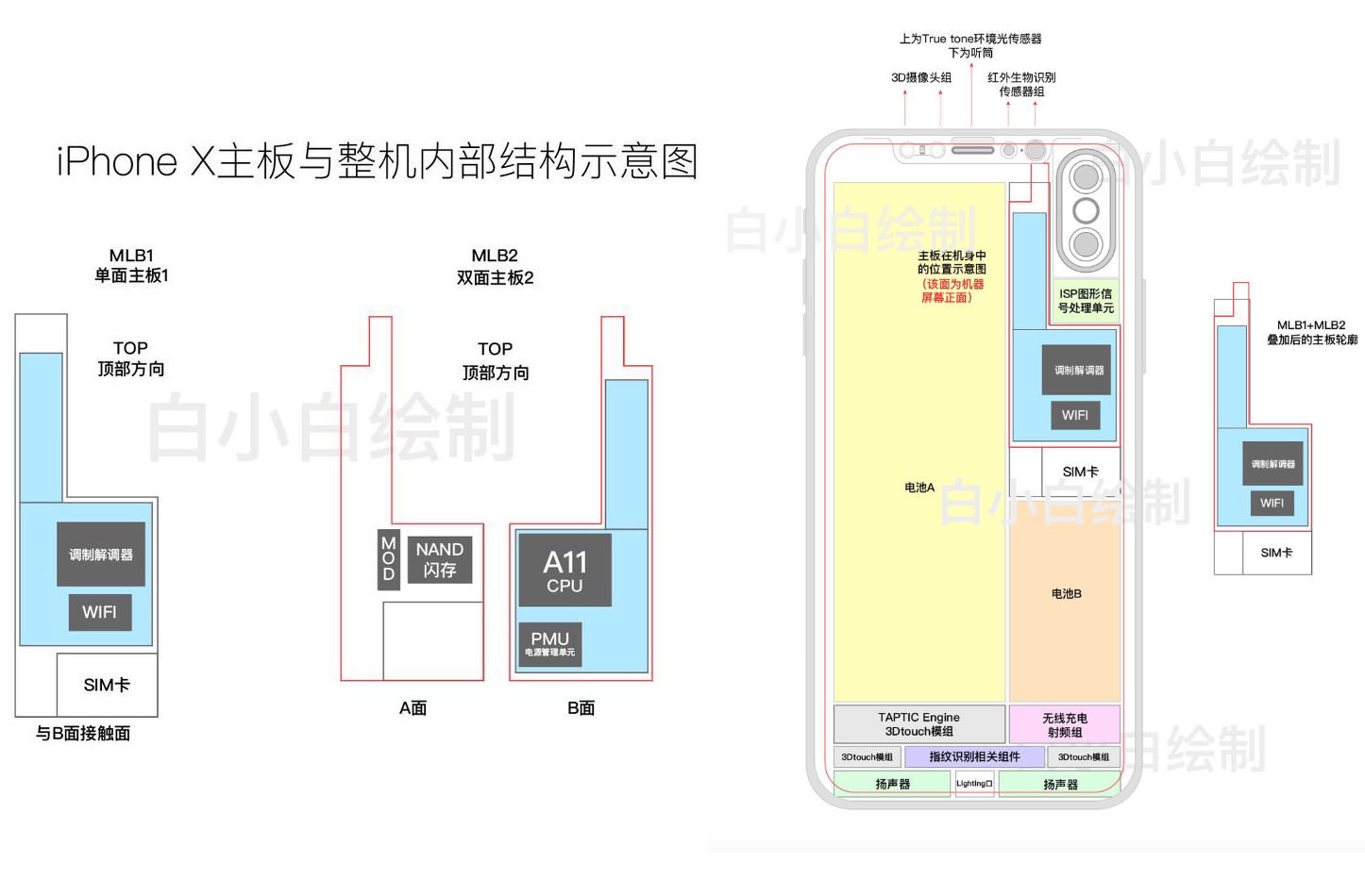 Inside iPhone Schematics