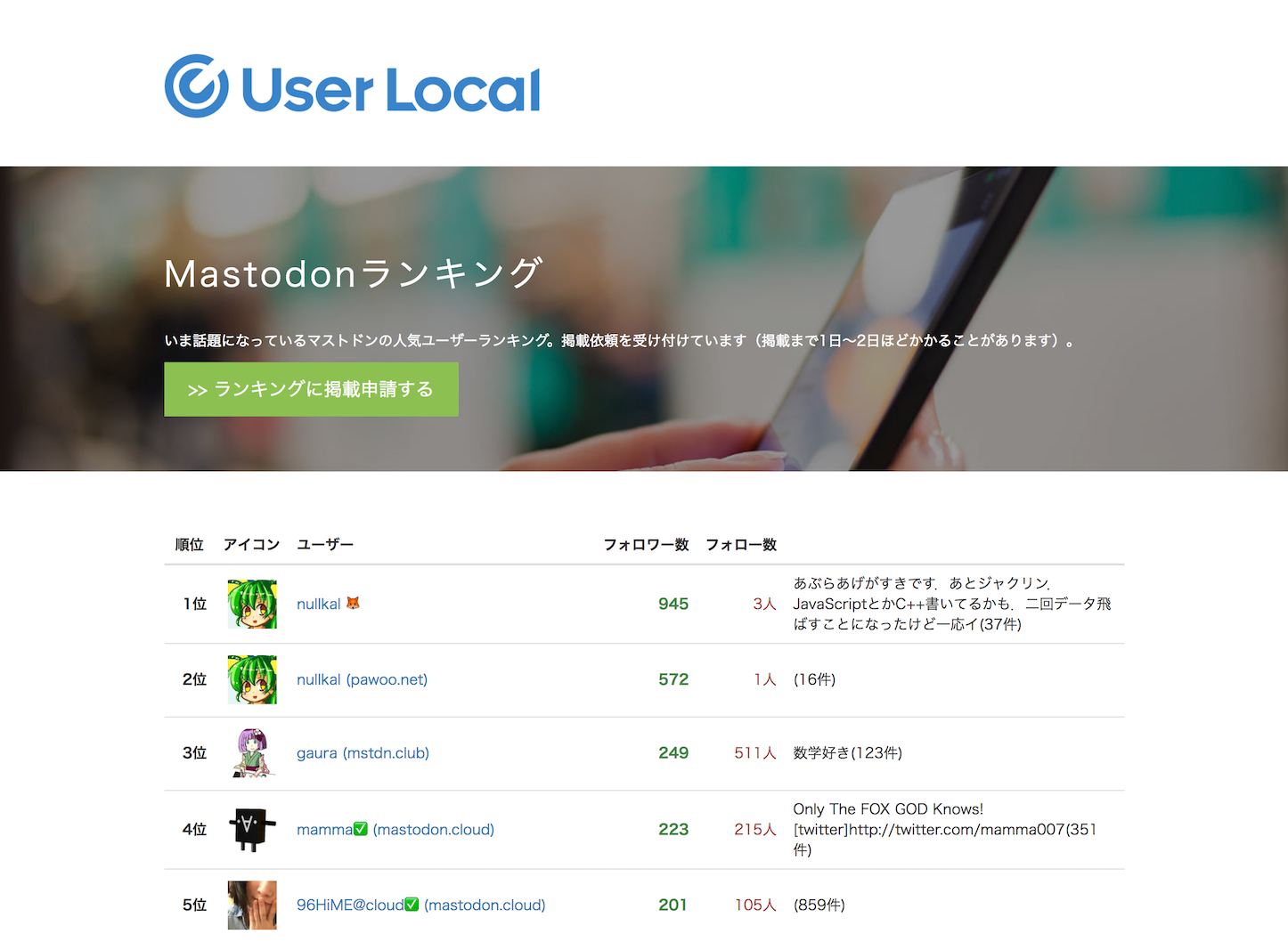 Mstdn userlocal ranking