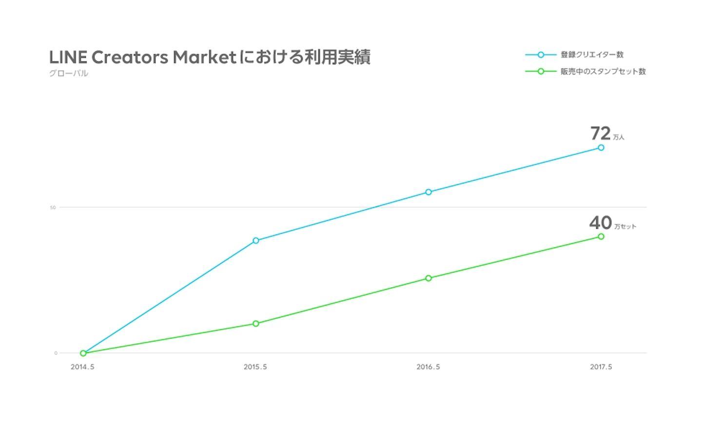 Line Creators Market in 3 yreas