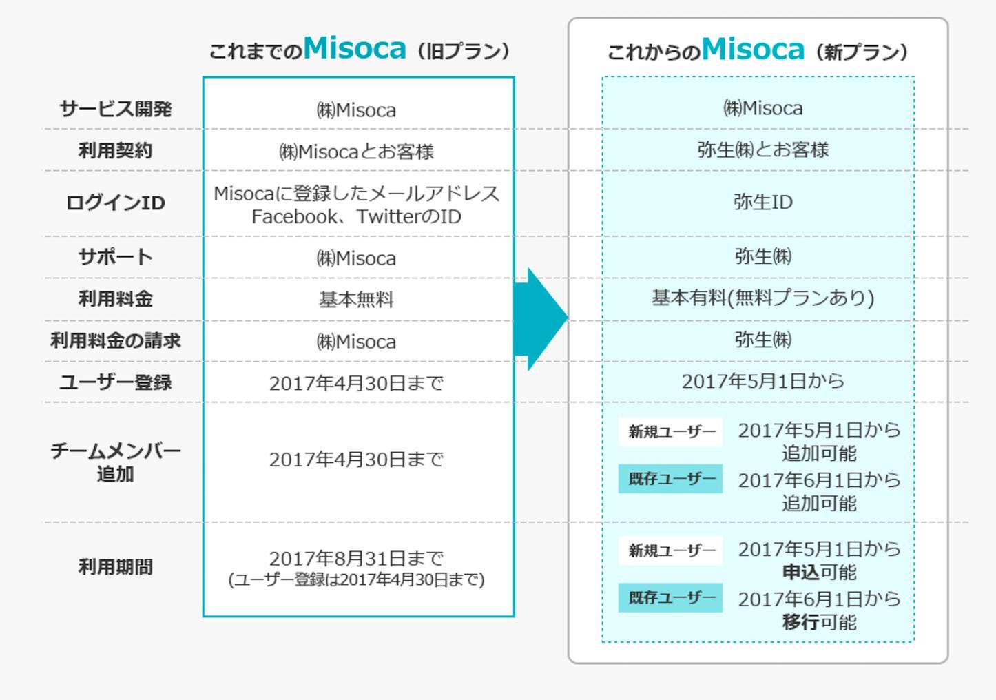 Misocaから弥生へ