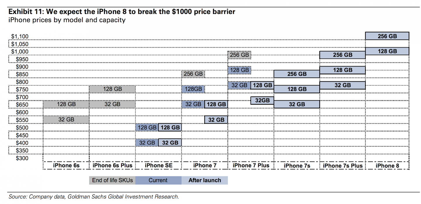 Prices Shooting Up for iPhone
