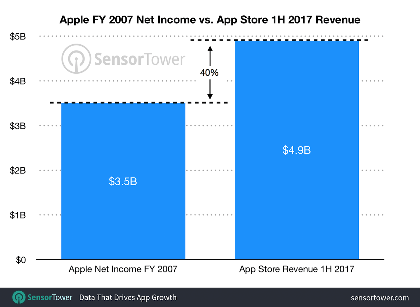 App store revenue 1H17 vs 2007