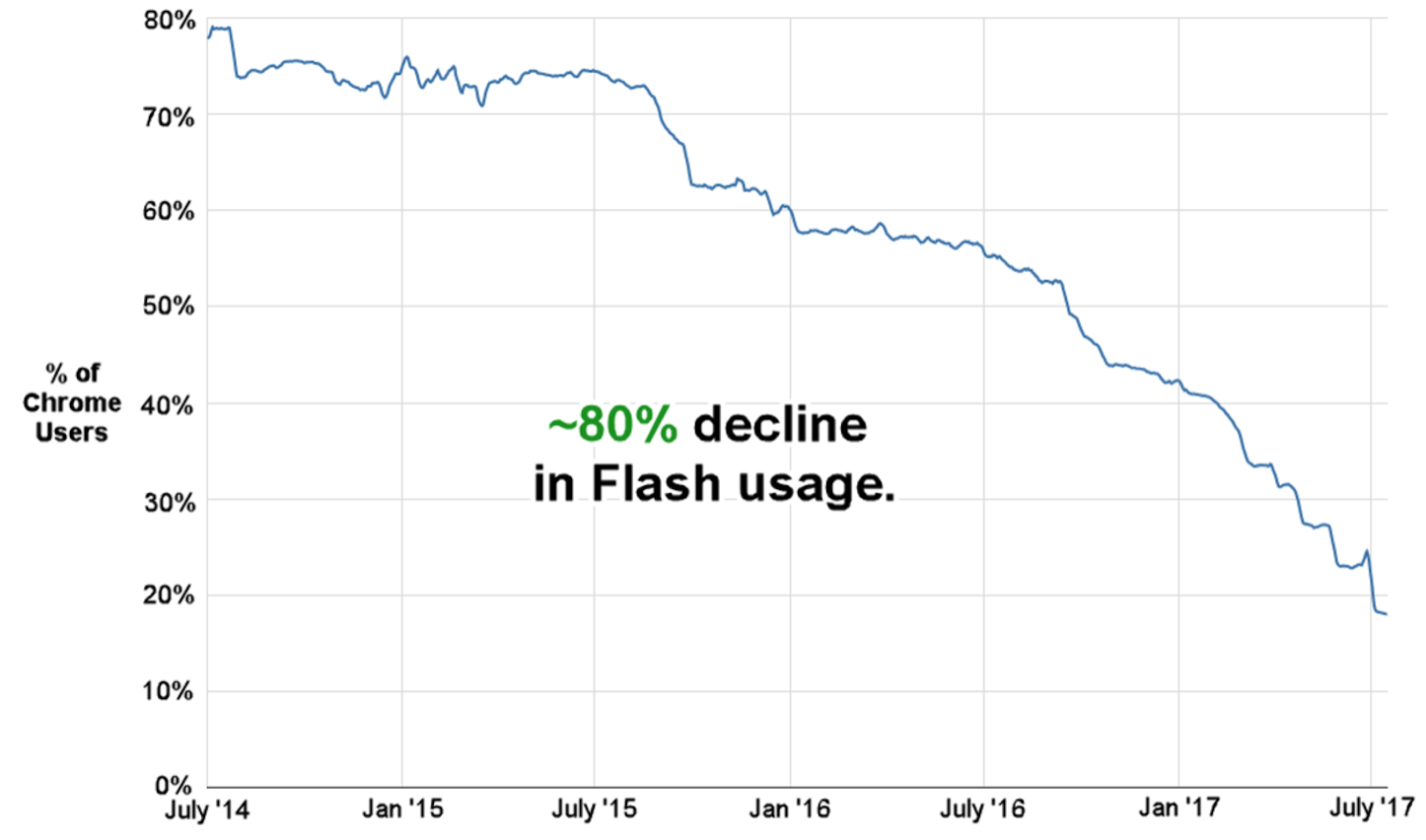 80percent decline in flash usage