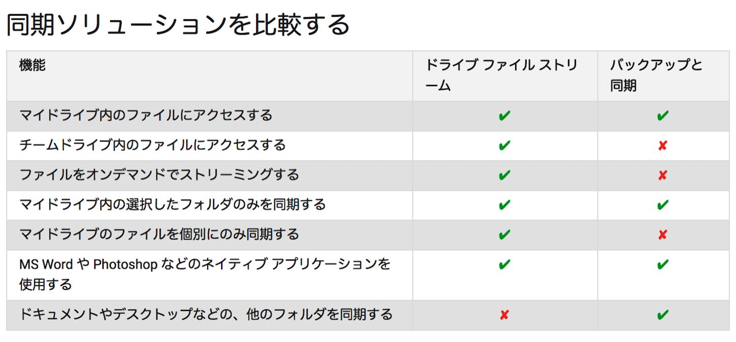 Sync-Comparison-for-Google.png