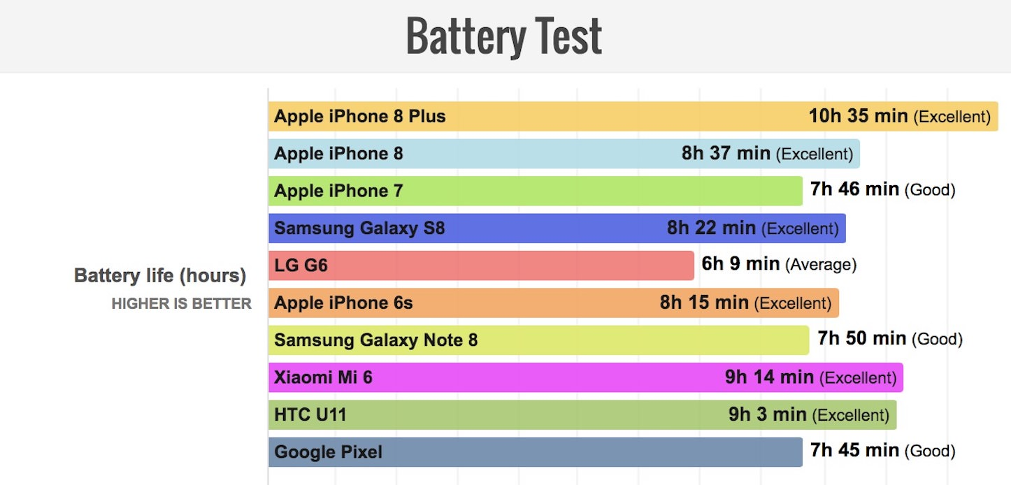 Iphone8plus has best battery