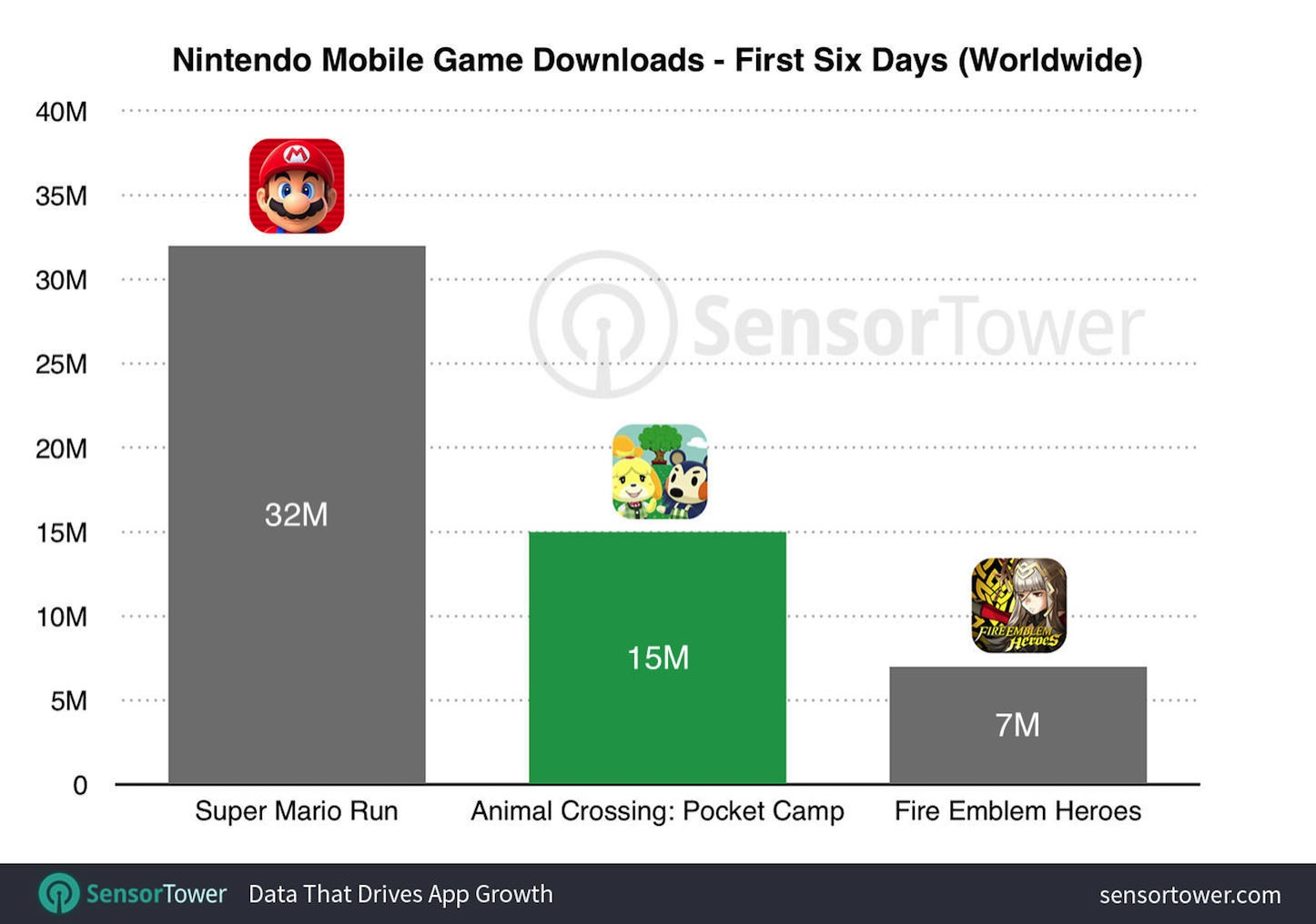 Animal Crossing comes in second