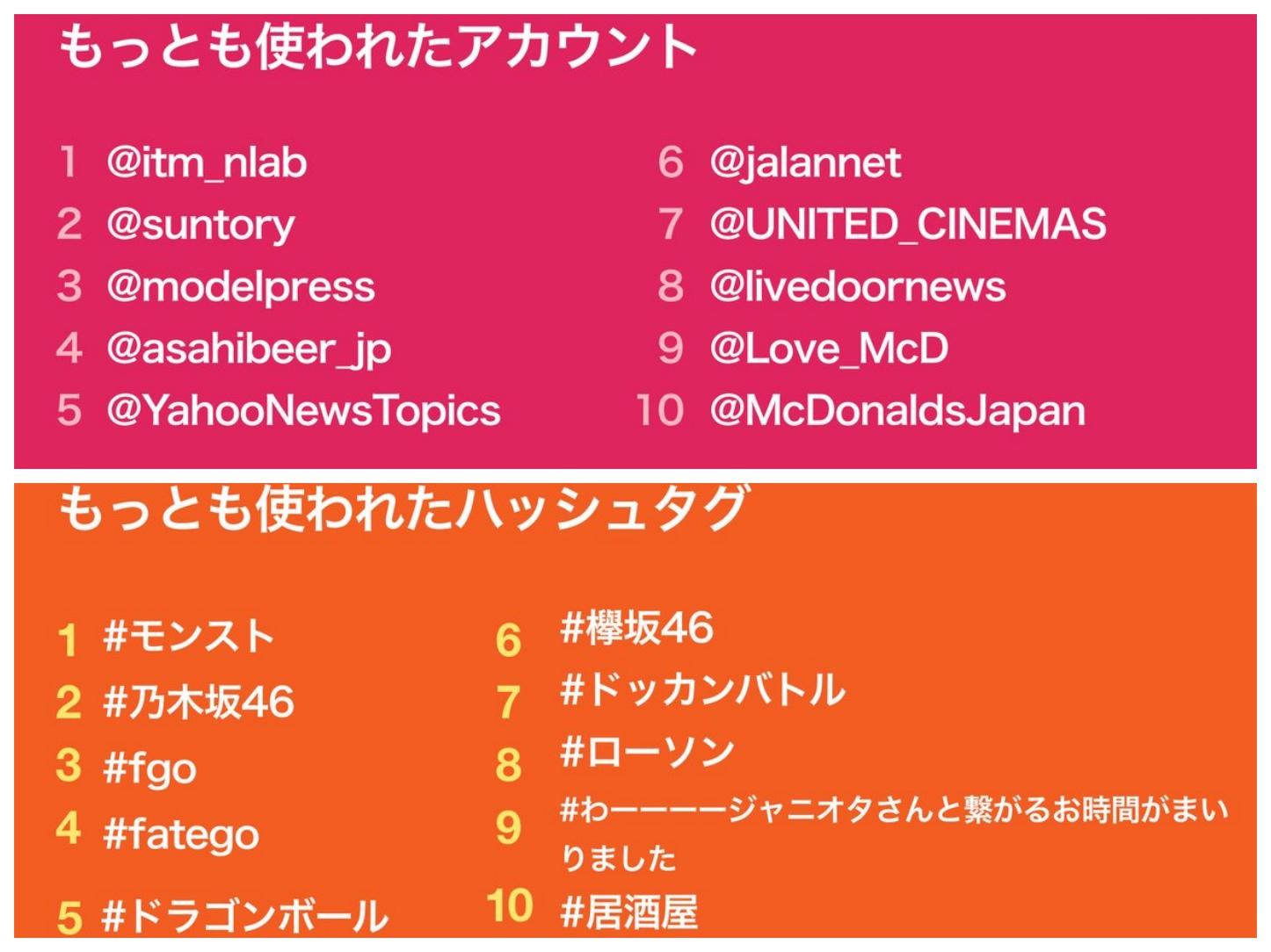 Twitter Japan Trends 2017