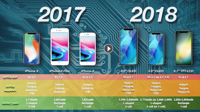 Kuo iphone batteries 2018