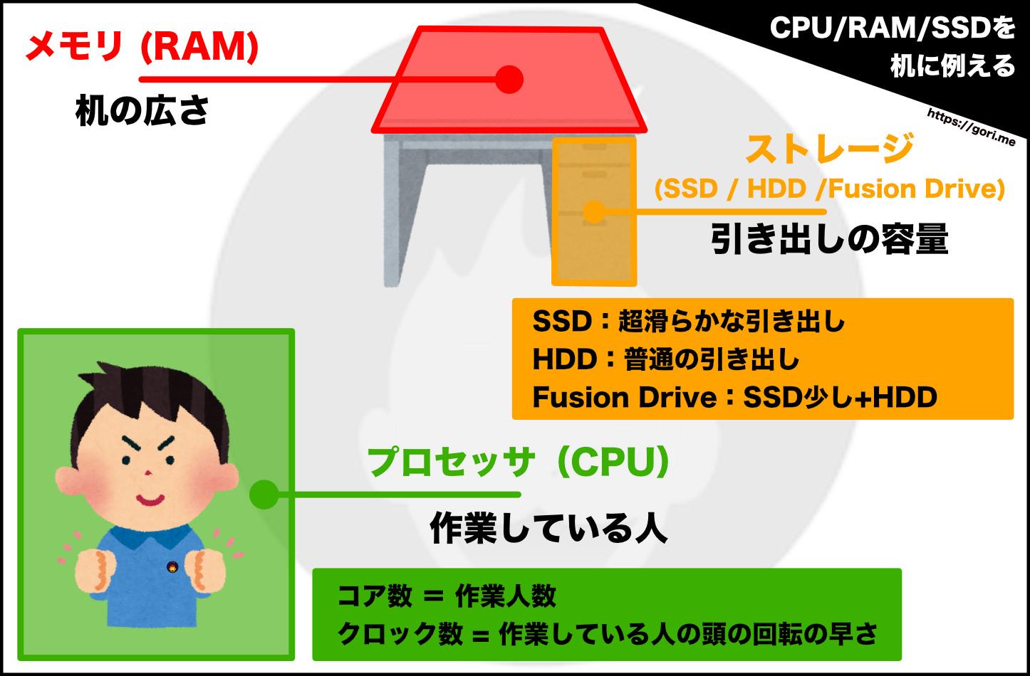 CPU RAM SSD Image