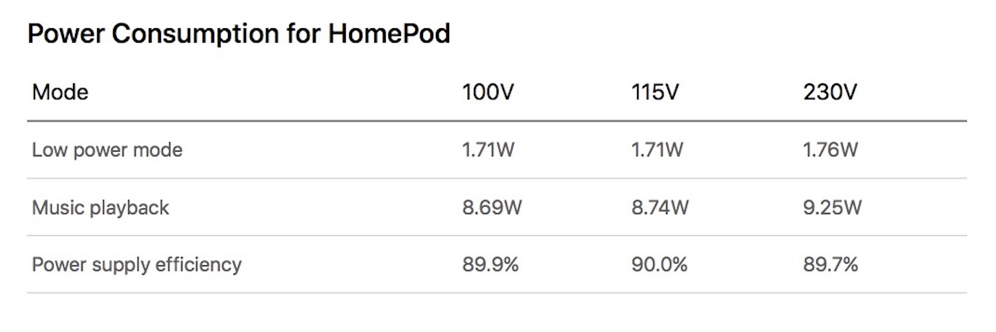 Power Consumption for HomePod