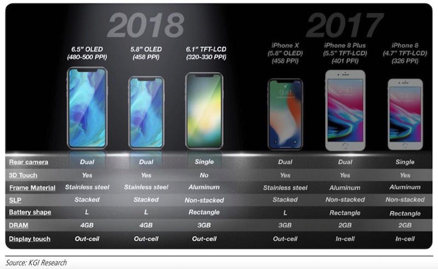 iphones-2018-kgi.jpg