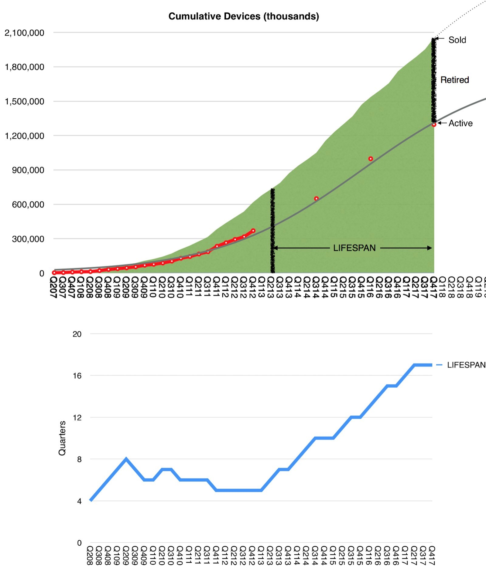 Apple Device Lifetime Span
