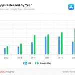 02-04-New-Apps-Released-by-Year-1.jpg