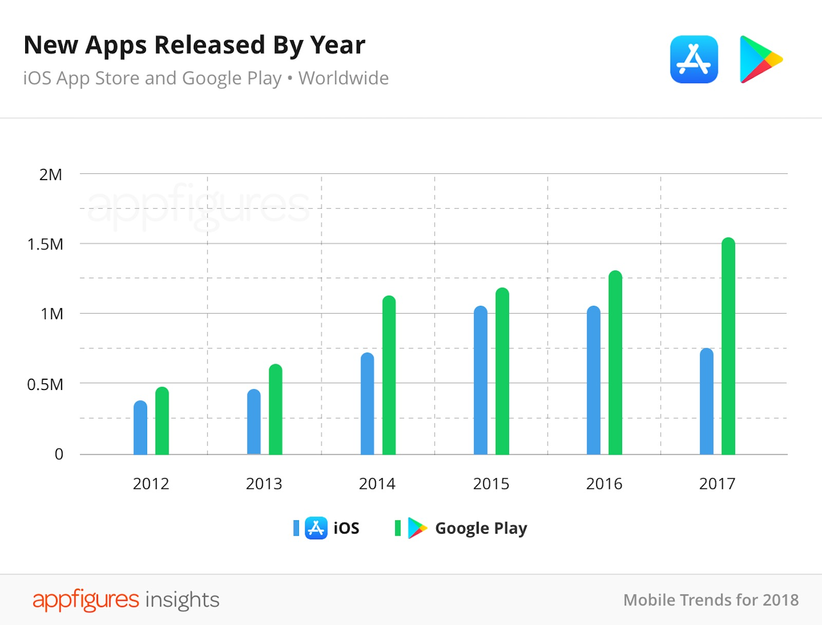 02 04 New Apps Released by Year 1