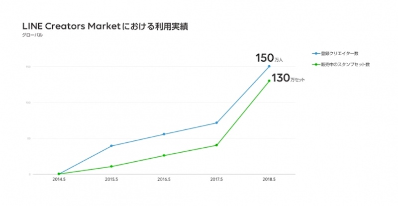 LINE Creators Market sales