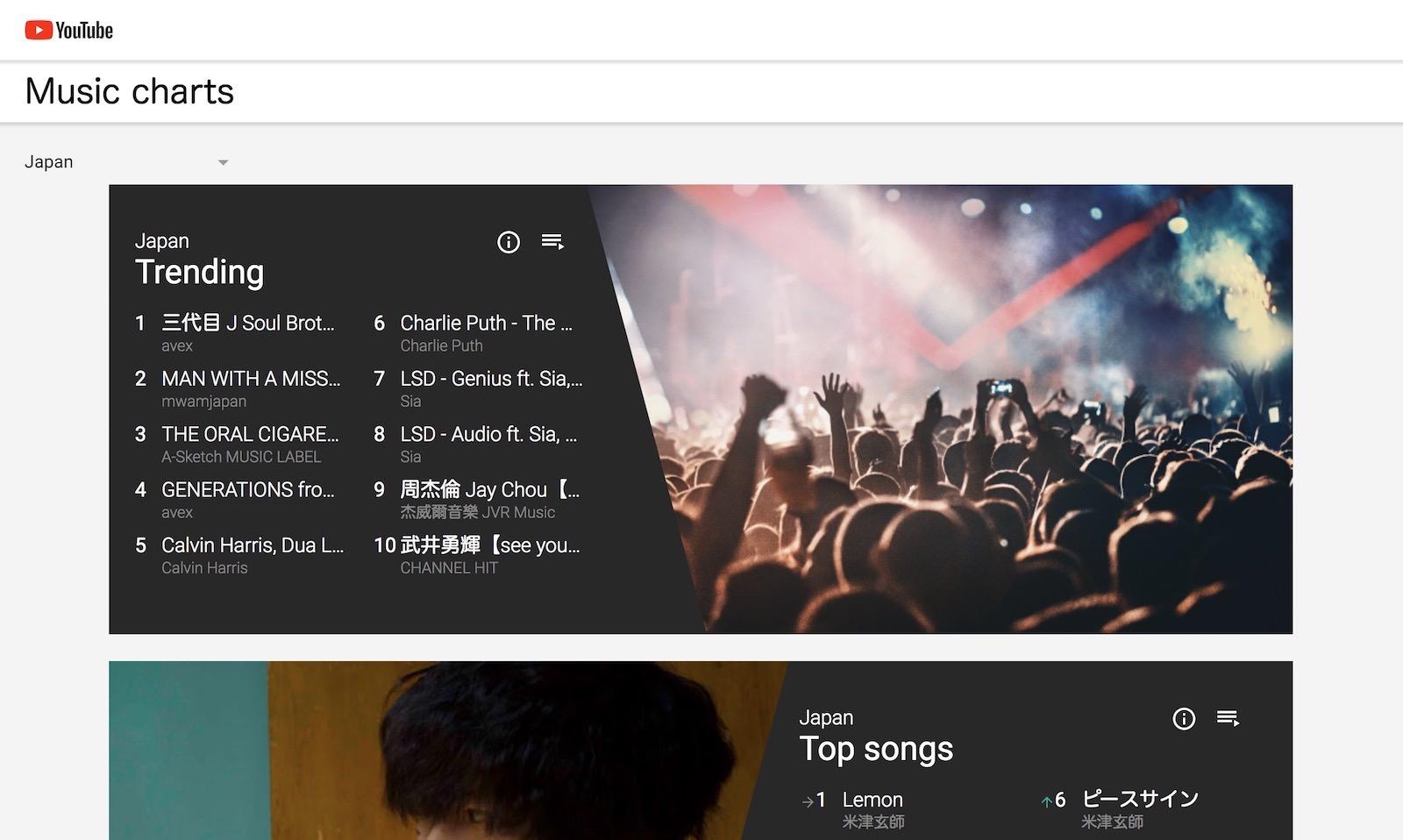 YouTube-Chart.jpg