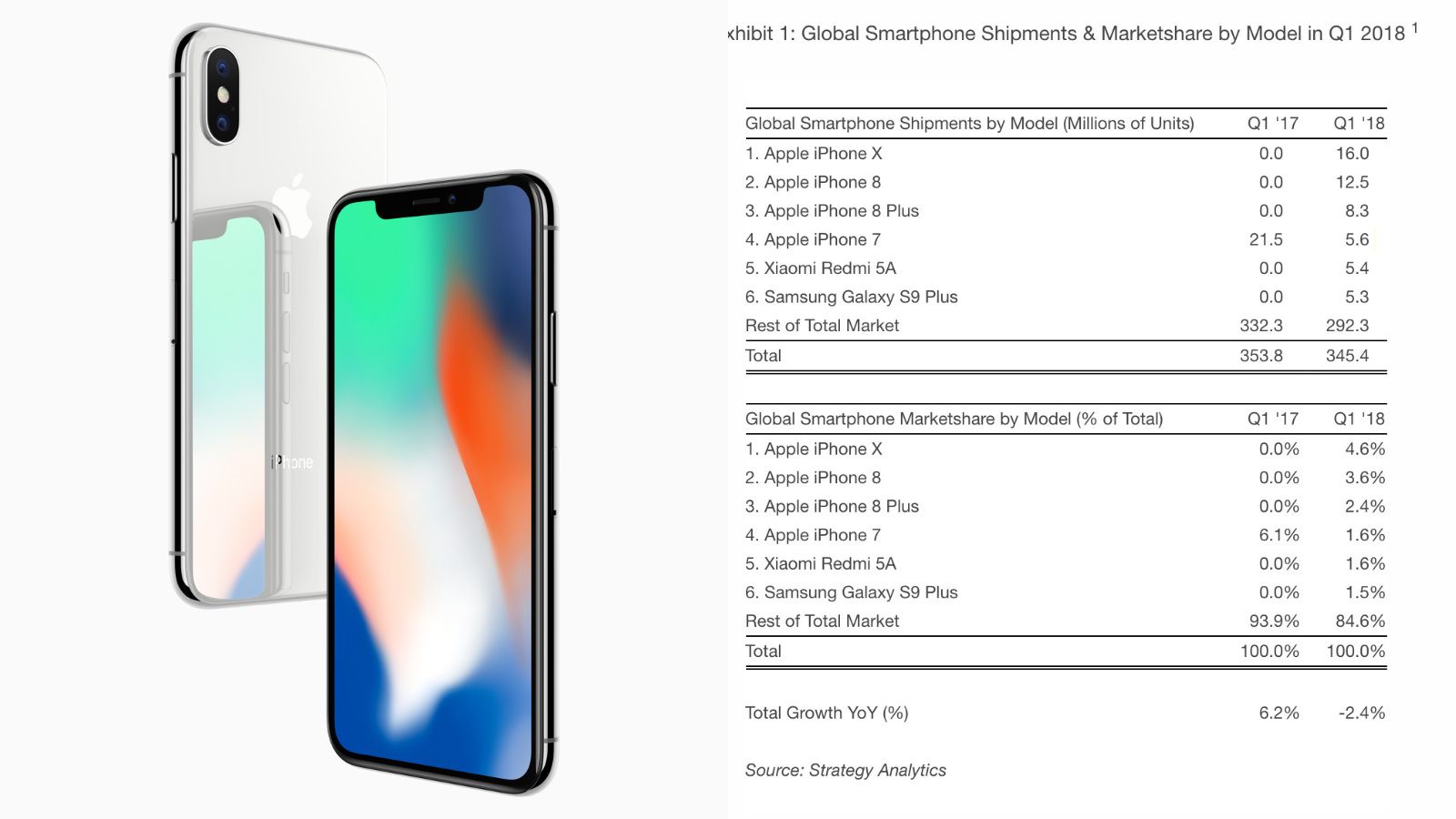 Iphone x sales q1 strategy analytics