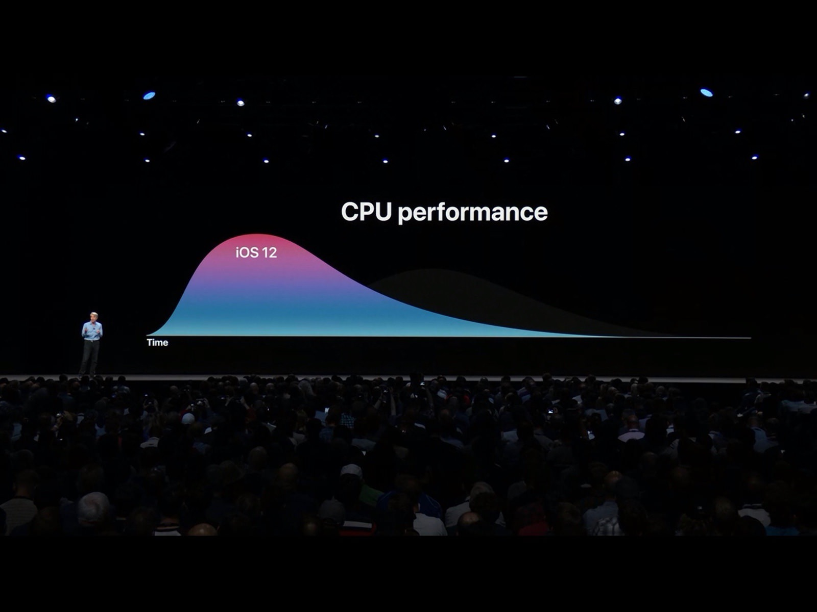 Preformance iOS12 06