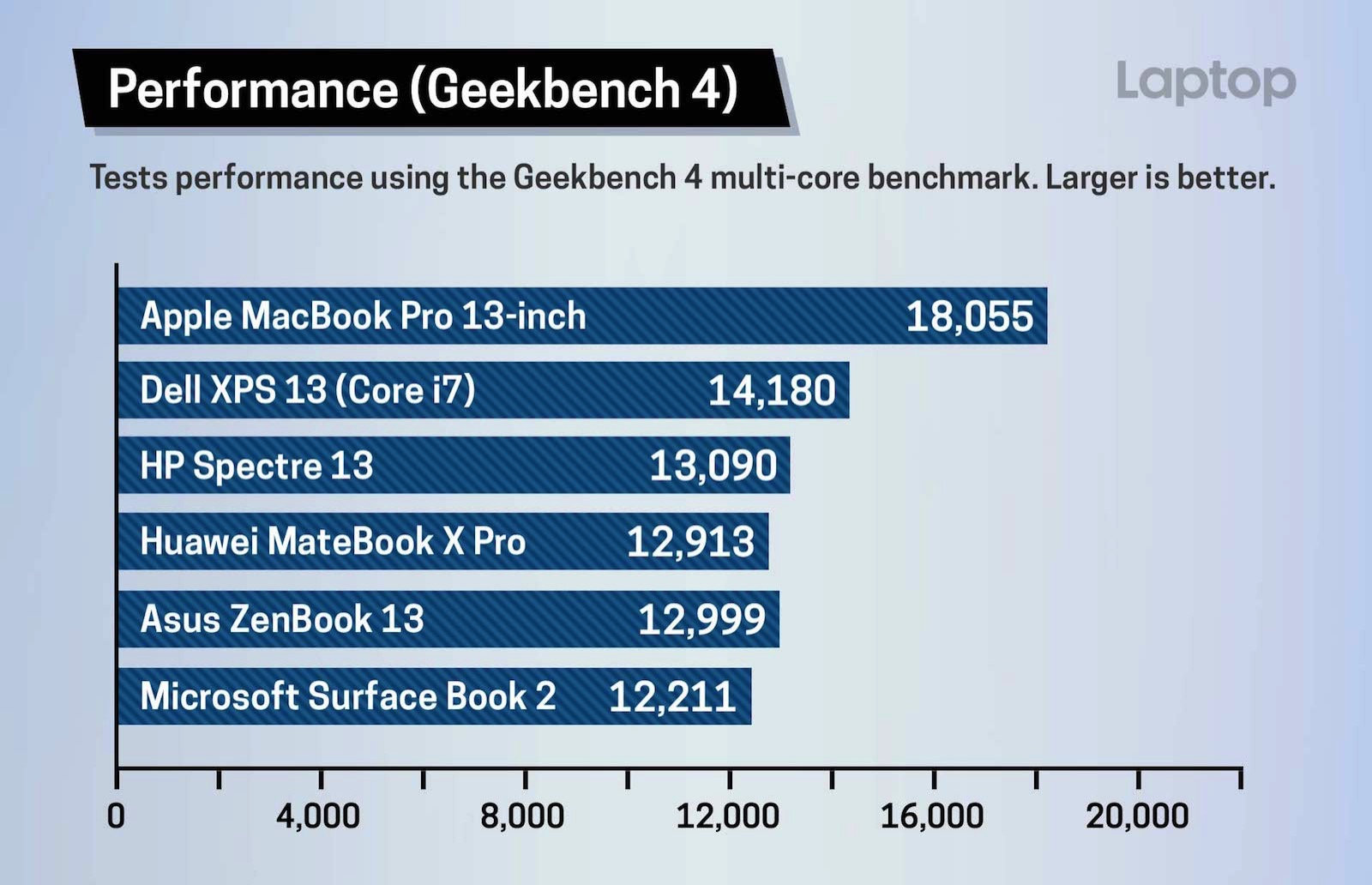 Geekbench Scores Laptop Mag 1