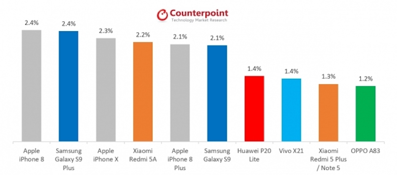 Global Smartphone Share iPhone 8
