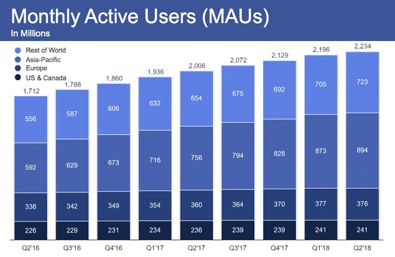 Monthly Active Users Facebook 2Q 2018