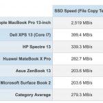 SSD-Scores-Laptop-Mag-1.jpg
