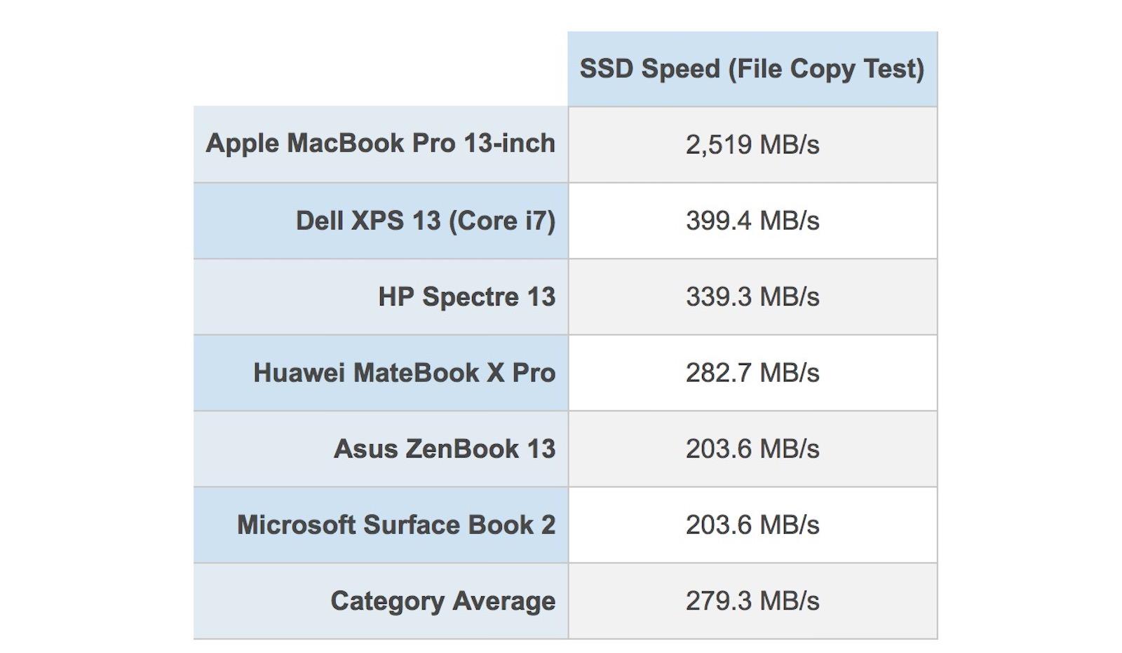 SSD Scores Laptop Mag 1