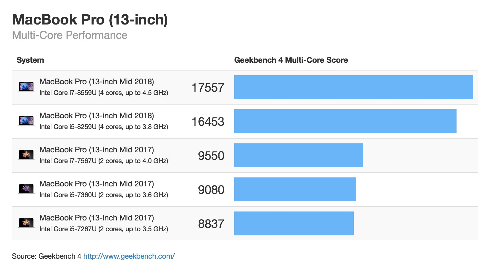Macbook pro 13 mid 2018 multicore