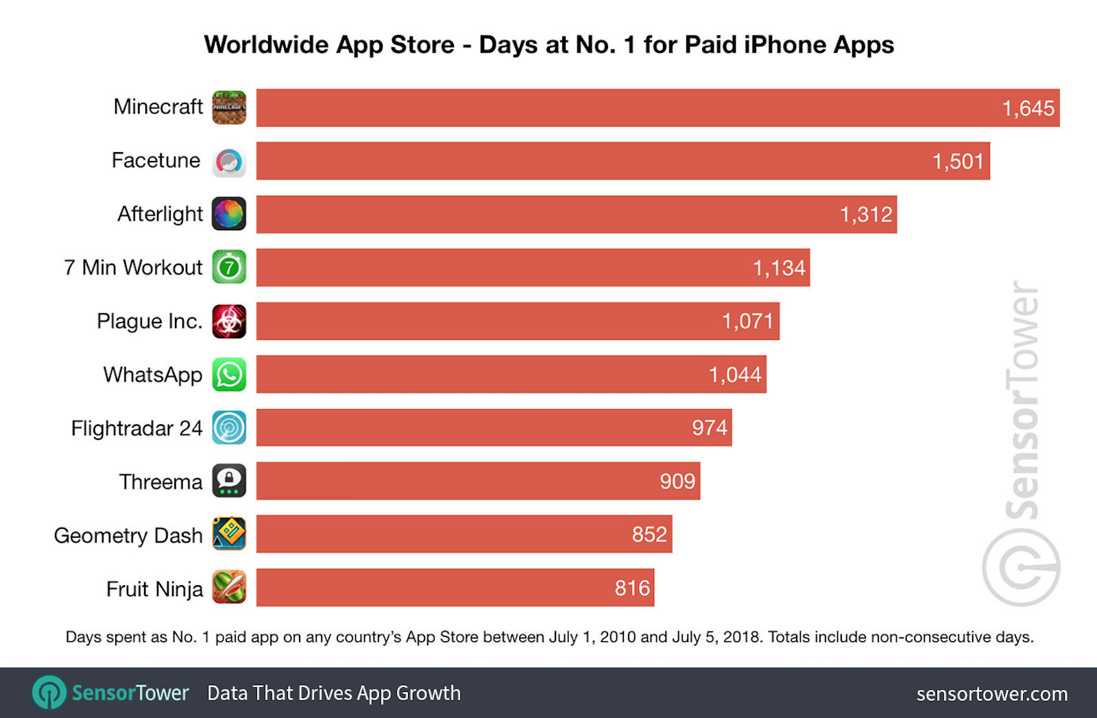 Number one paid apps worldwide