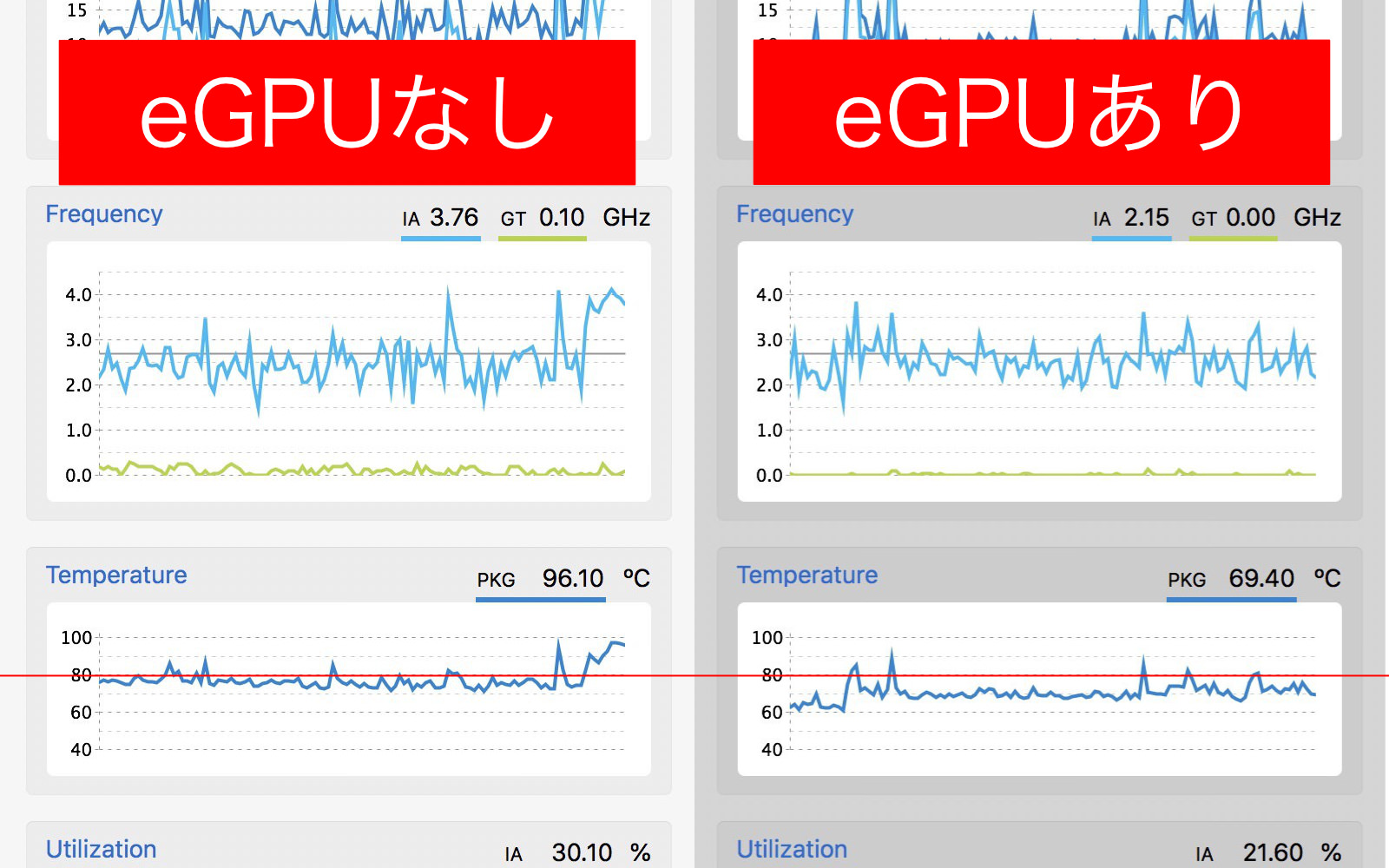 With or without gpu comparison