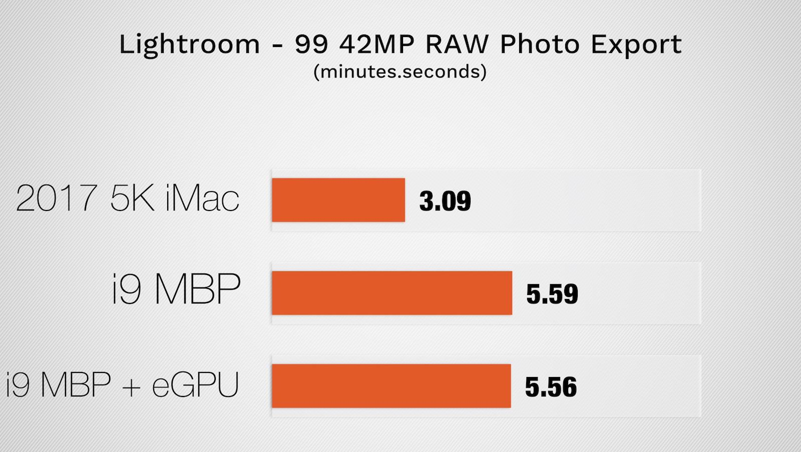 Benchmark score for mbp2018 and imac5k