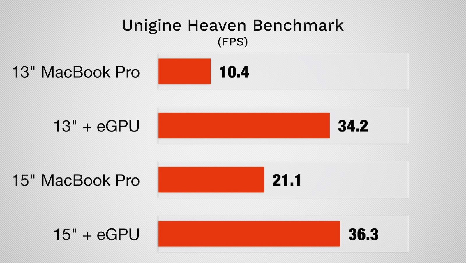 Blackmagic egpu is for 13inch not 15inch 1