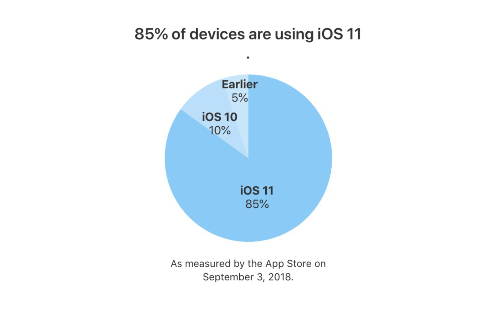 Devices using iOS11 201809