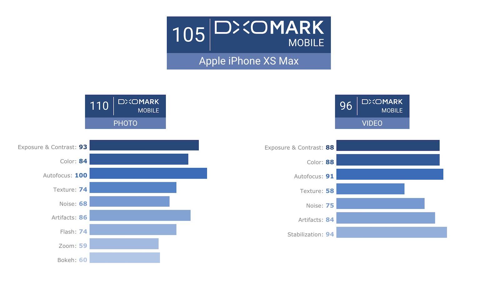 DXOMark iphonexsxmax