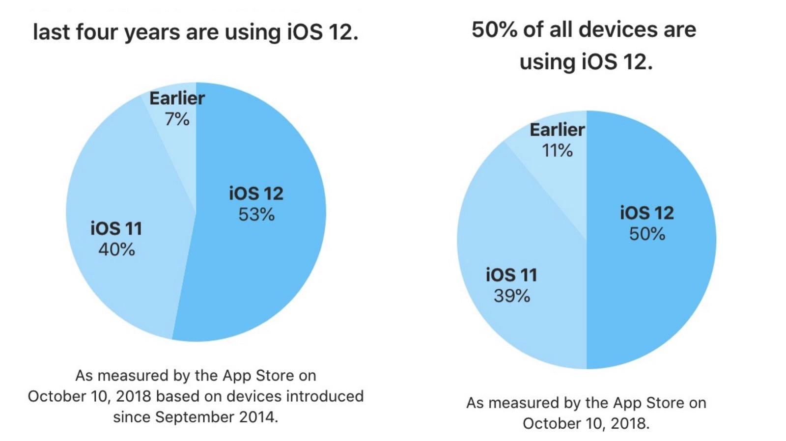 iOS12-Usage-Apple.jpg