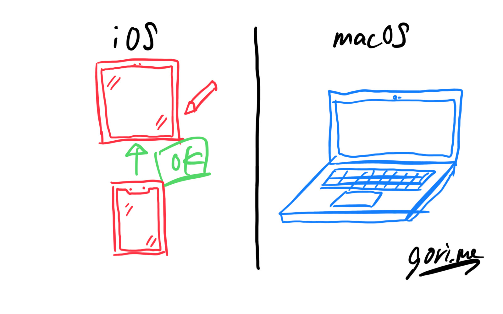 Ios and macos 1