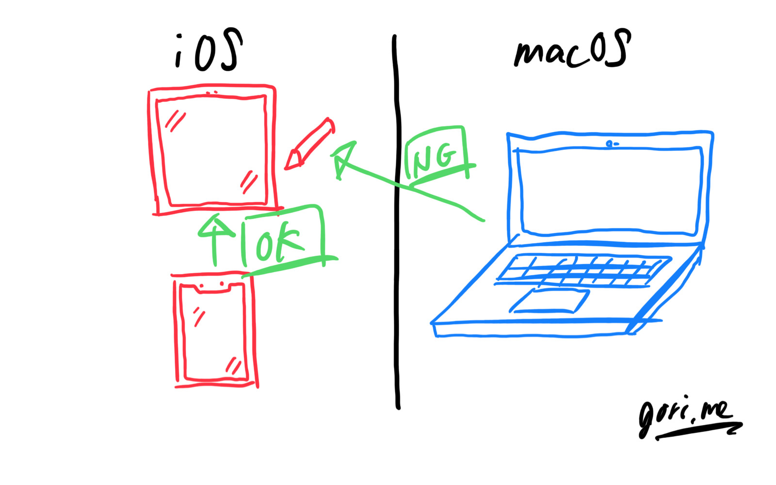 Ios and macos