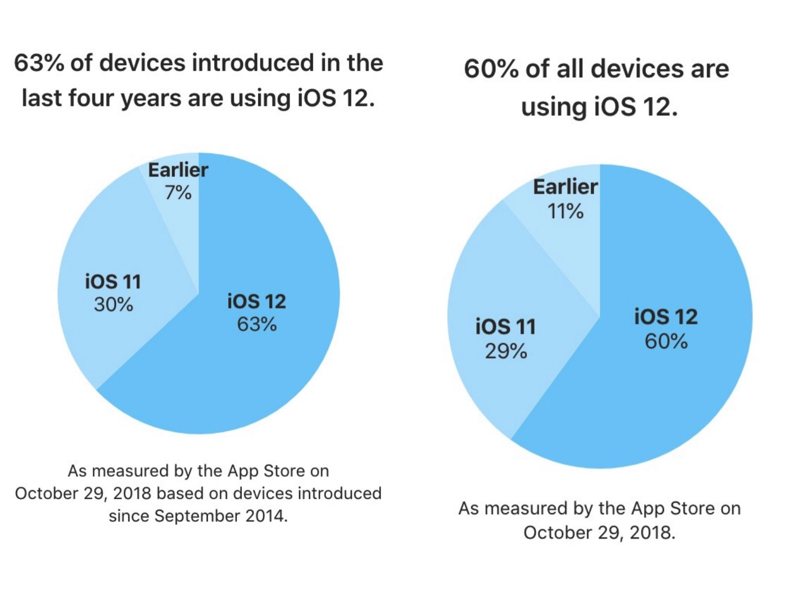 Ios12 usage nov 1
