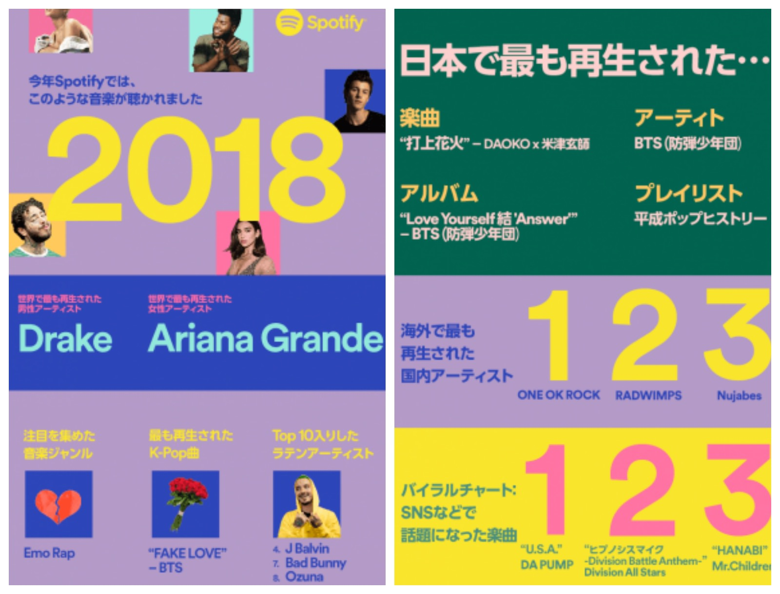 Spotify 2018 ranking