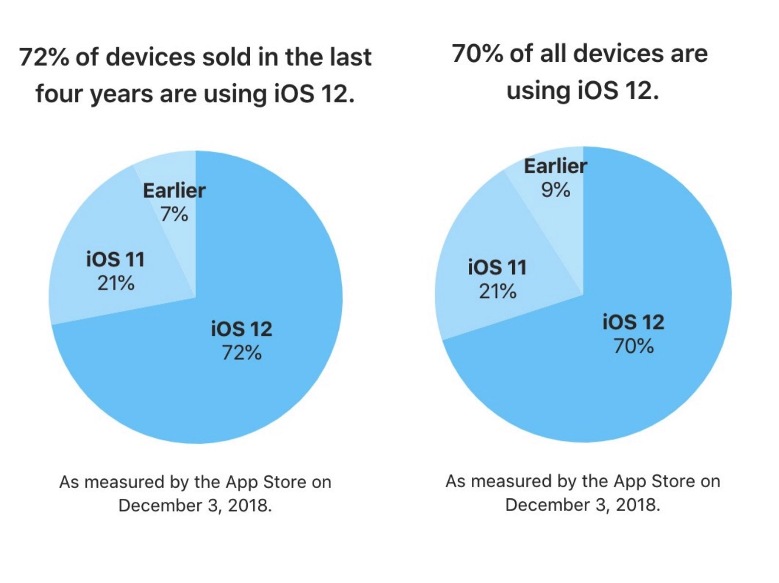 IOS12 share 201812