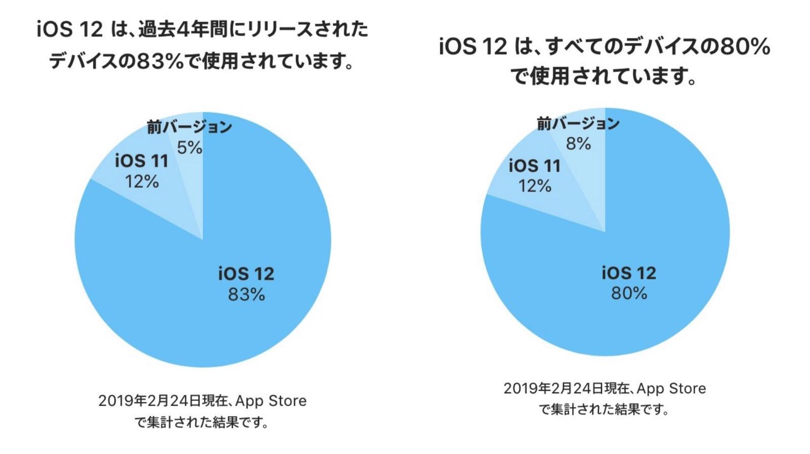 IOS12 Share
