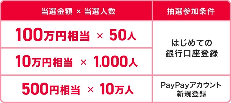 PayPay New 1million yen campaign 20190315 2
