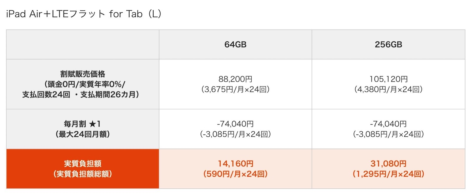 Au ipad air pricing