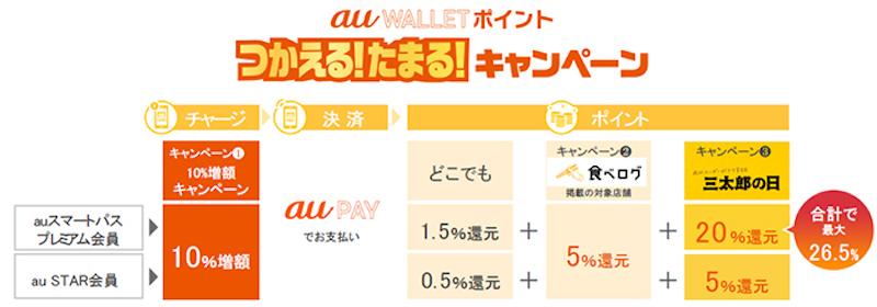 Au pay mobile payment service 2